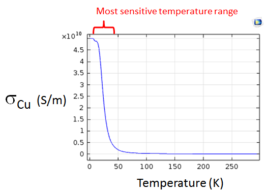 Graph indicating the most sensitive temperature range for copper.