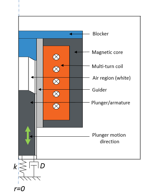 A 2D axisymmetric view of an electromagnetic plunger with a blocker.