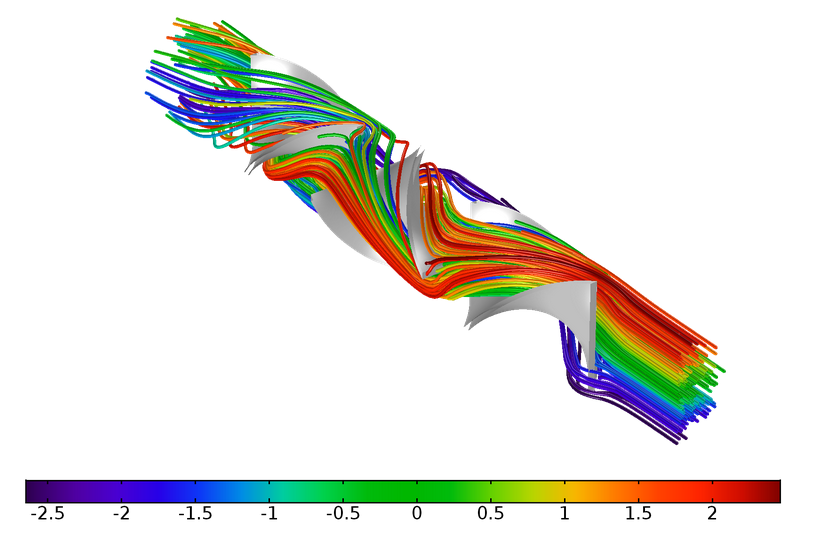 Plot showing the laminar static mixer's particle trajectories.