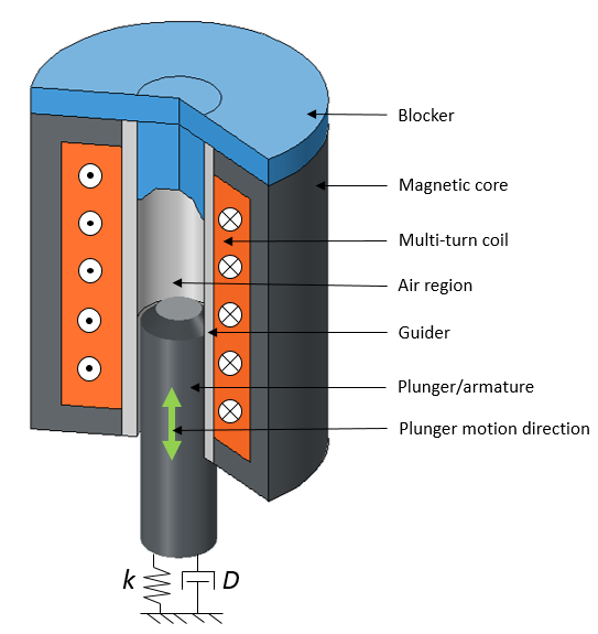 A 3D view of an electromagnetic plunger with a blocker.