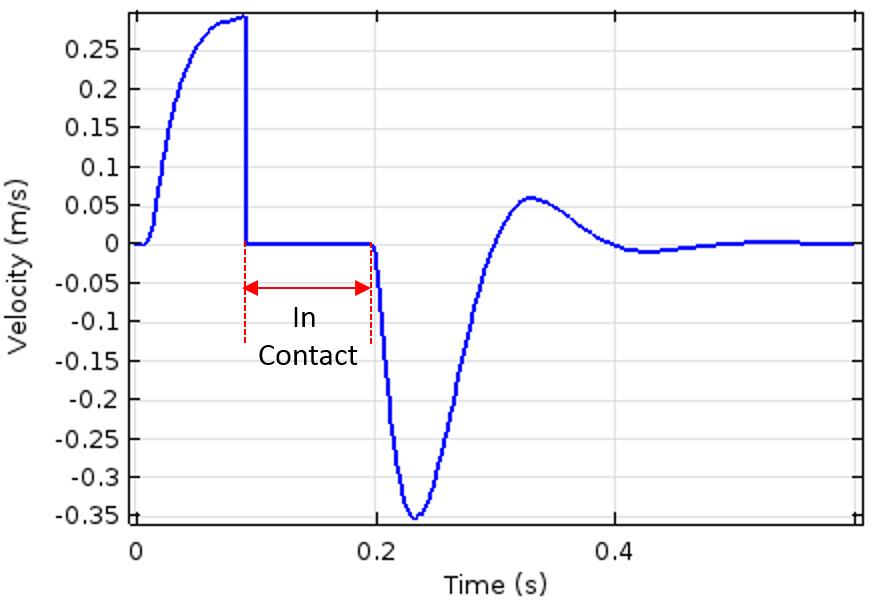 图像显示了电磁柱塞速度与时间的关系。