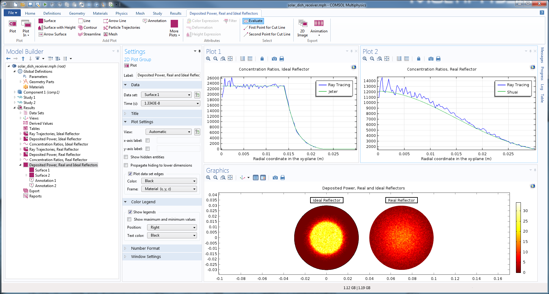 Screenshot depicting the UI and results of the Solar Dish Receiver tutorial model.