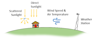 weather station recording direct and scattered solar irradiance, wind speed, and air temperature featured