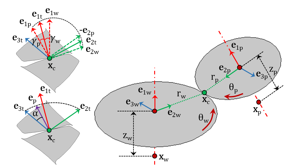 A schematic of a gear pair illustrating different coordinate systems and parameters.