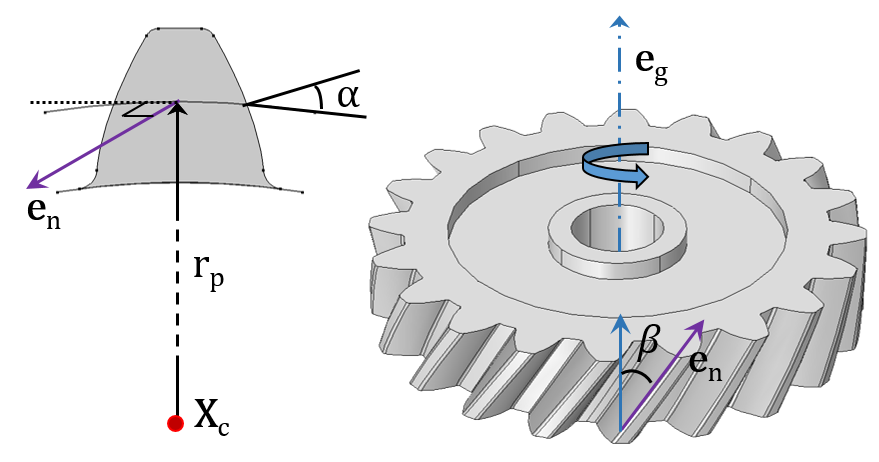 A schematic depicting various helical gear parameters.