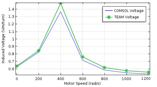 图像描绘了感应电压与电机转速的关系。