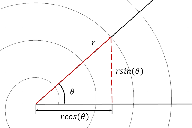 A schematic showing the coordinates of an Archimedean spiral.