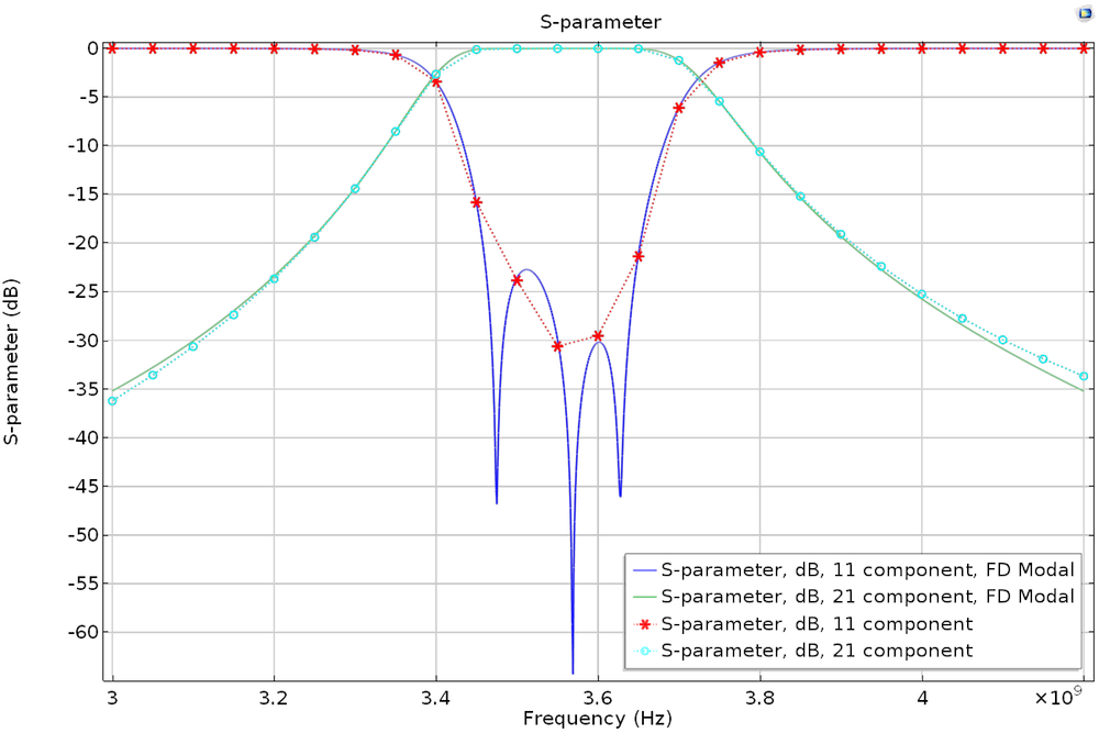 An S-parameter plot comparing regular frequency sweep and frequency-domain modal simulations.
