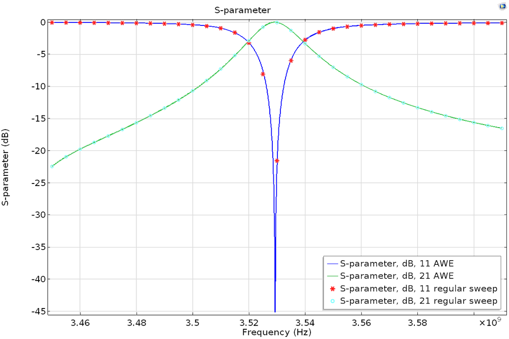 Plot of the AWE and discrete frequency sweep simulations that compares S-parameters and frequency.