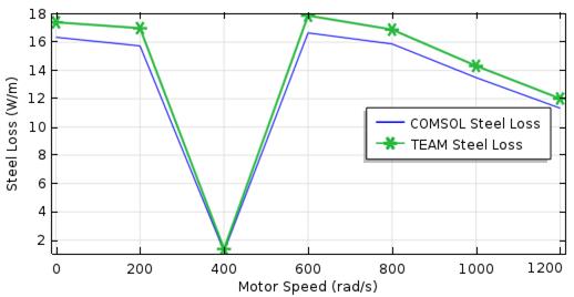 图像描绘了转子钢损耗与电机转速的关系。