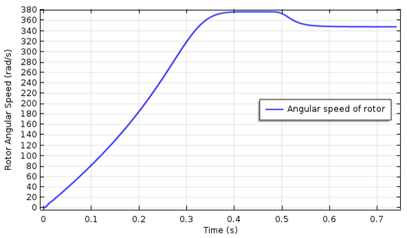 A plot comparing the rotor angular speed with time.