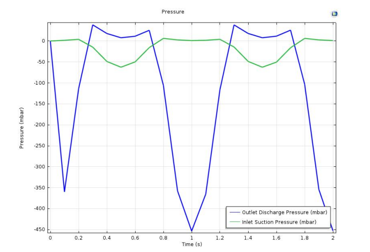 Graph comparing an insulin micropump's outlet discharge pressure, inlet suction pressure, and time.