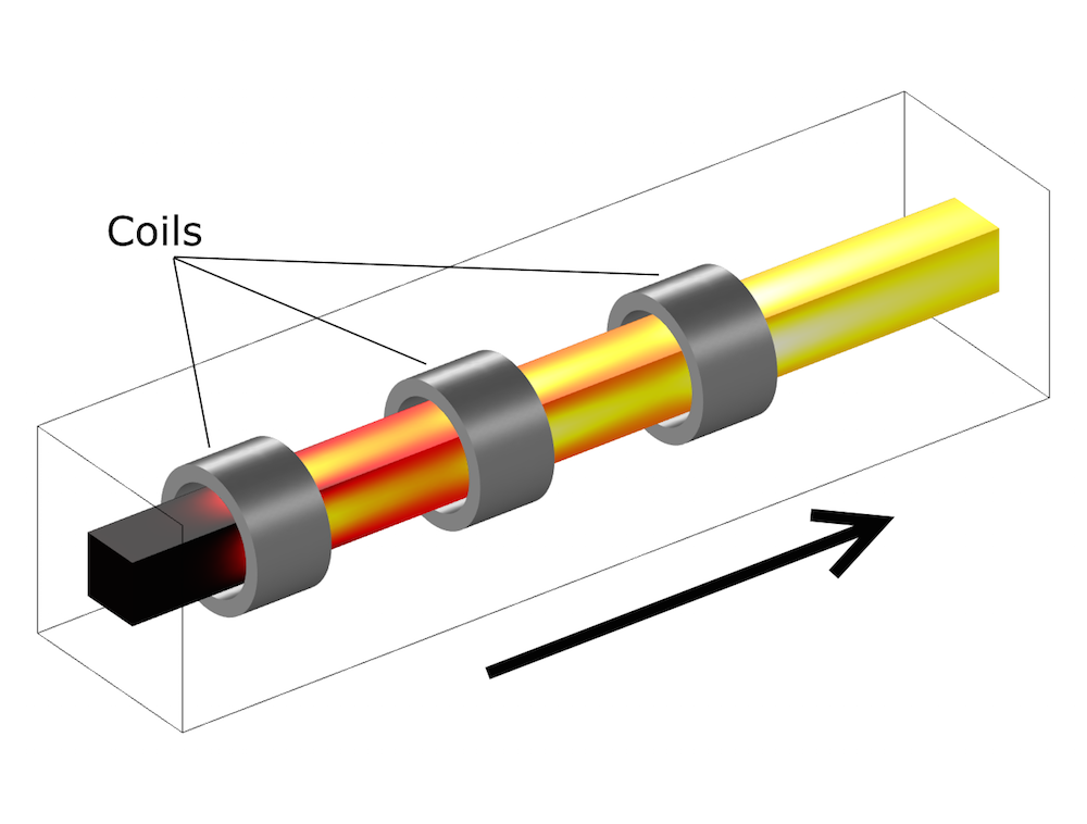A schematic illustrating a billet being heated.