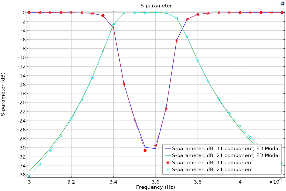 A graph plotting S-parameters versus frequency.