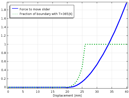 Plot comparing the force needed to move the slider and the boundary's temperature.
