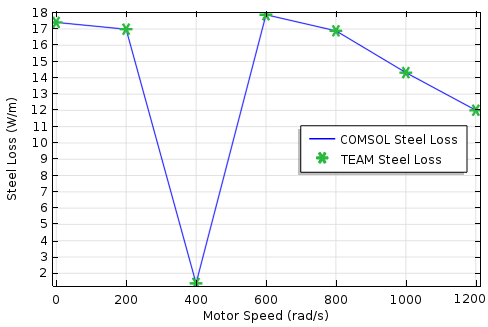 A plot comparing steel loss and motor speed.