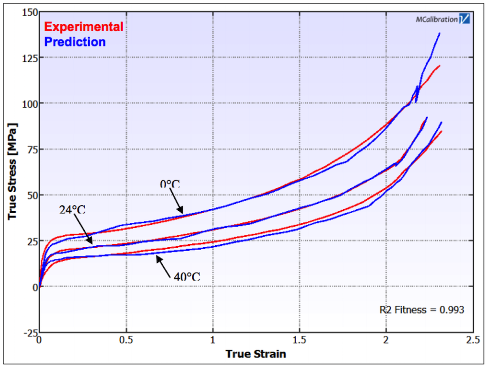 A plot measuring the tensile response of the medium-density polyethylene pipe material.