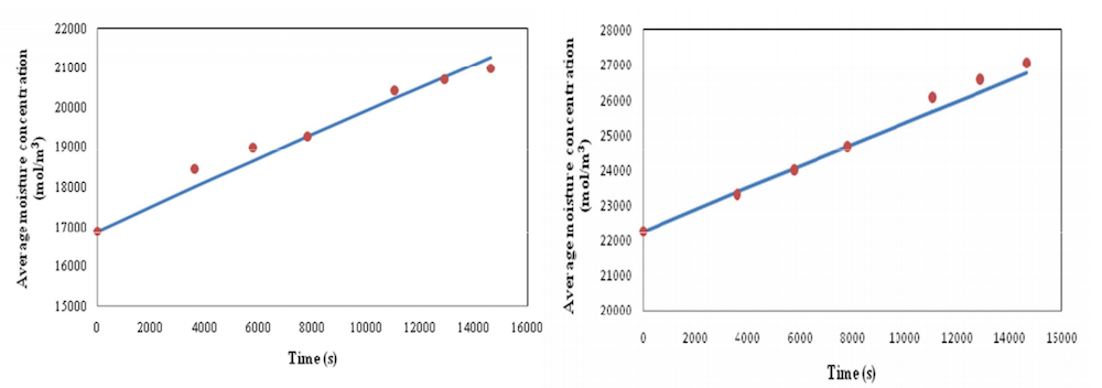 Plots comparing average moisture concentration from experiments and simulations in Date 1 and Date 2, respectively.