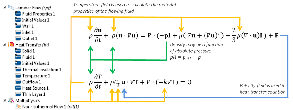 Visual depicting the energy equations and couplings of momentum.