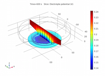 Electrolyte currents and potential plot_featured
