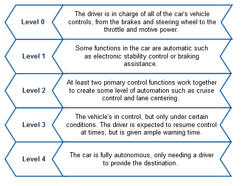 A schematic depicting the different levels for classifying the automation of vehicles as described by the National Highway Traffic Safety Administration (NHSTA).
