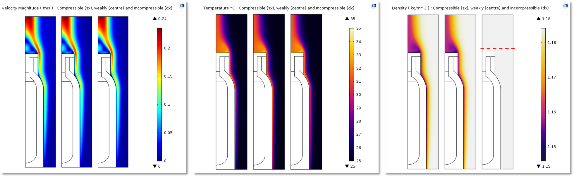 Three plots that compare velocity, temperature, and density fields for different compressibility options.