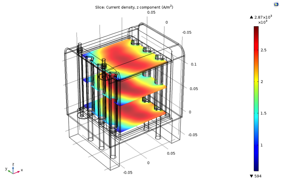 Simulation plot illustrating the SOFC app's current density.