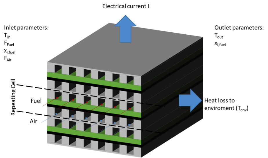 Figure depicting the SOFC stack model geometry.