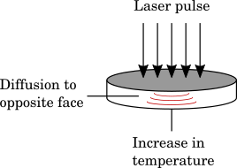 Image depicting the flash method procedure.