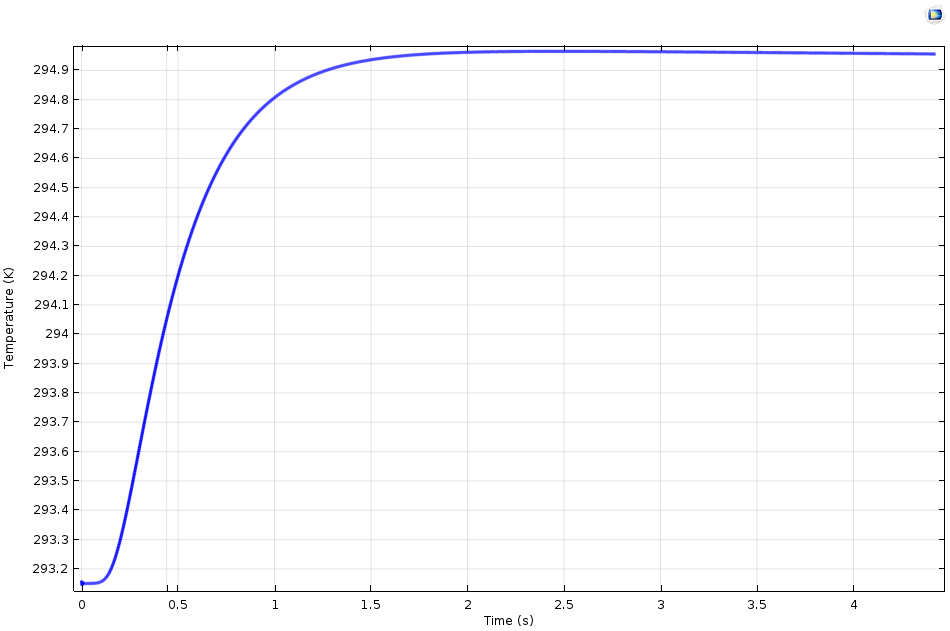 Graph comparing time and temperature at the rear face.