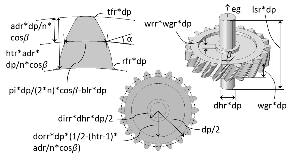 Schematic depicting various input parameters of a helical gear geometry.