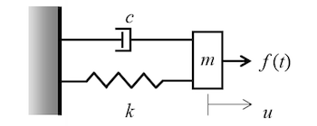 simple harmonic oscillator featured