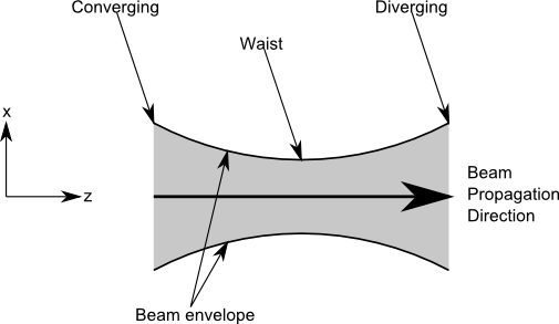A diagram of a beam.
