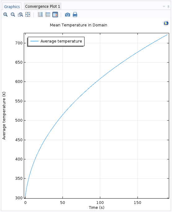 Plot comparing average temperature and time.
