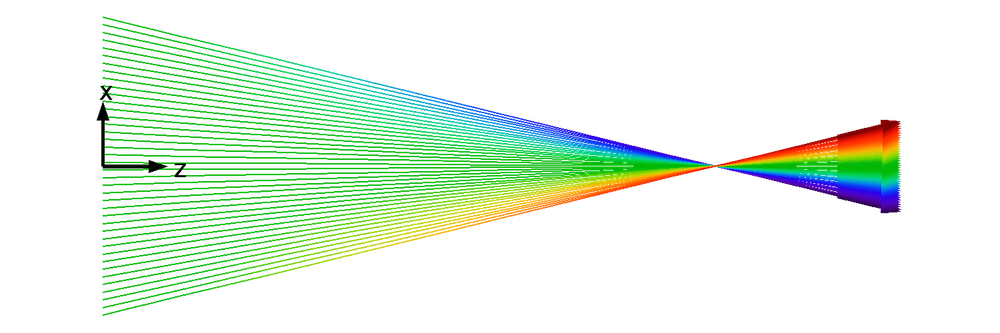 Plot showing particles crossing at a single point in a laminar beam.