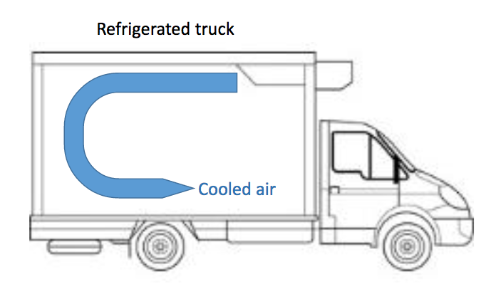 Illustration displaying cooled air flowing through a refrigerated truck.