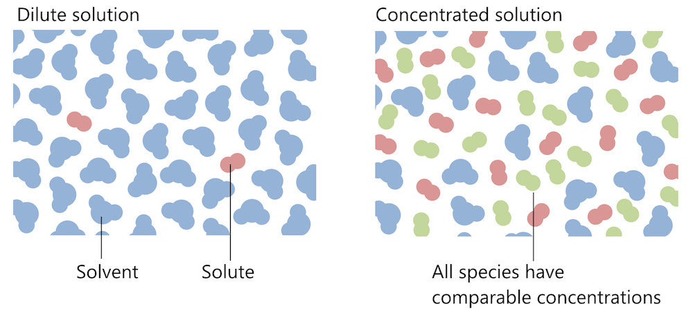 Two schematics showing a dilute solution and a concentrated solution.