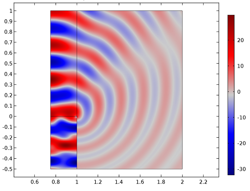 Near-field solution for the eigenmode (4, 0).