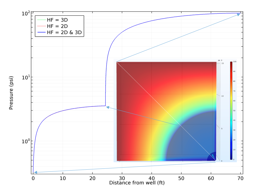 A plot representing the pressure profiles along a diagonal line within the YZ-plane.