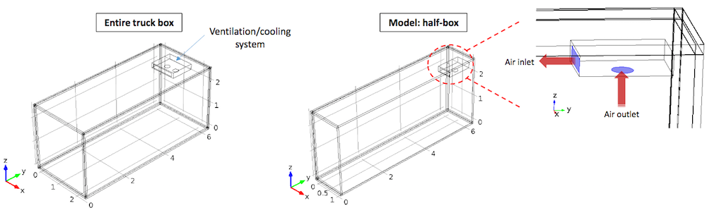 Schematics depicting the geometry of a refrigerated box.