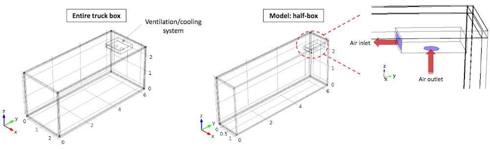 На рисунке изображена геометрия холодильной камеры.