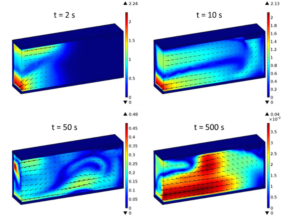 Simulation results illustrating the truck box's average air velocity at different times.
