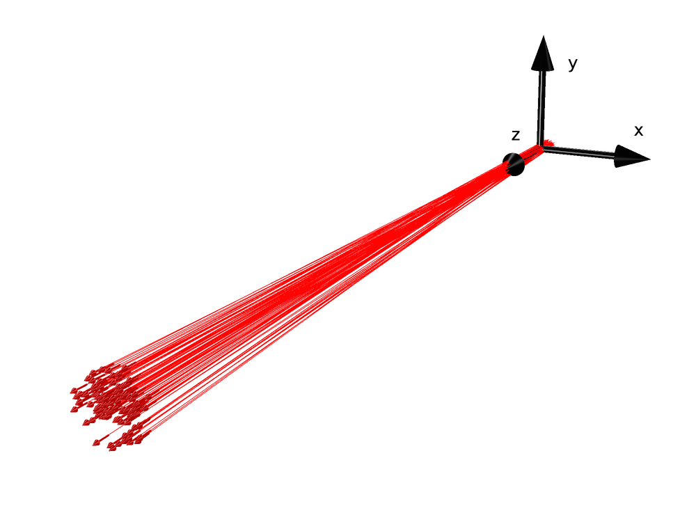 A schematic illustrating a particle beam propagating in 3D space.