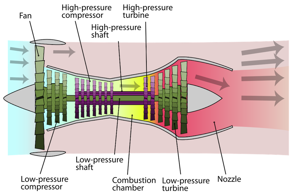 A schematic of a turbofan engine.