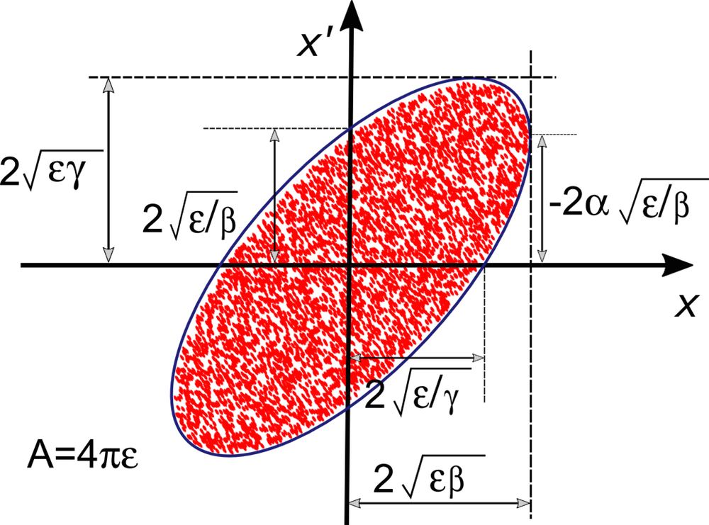Diagram depicting how the Twiss parameters are related to the ellipse proportions and orientation.