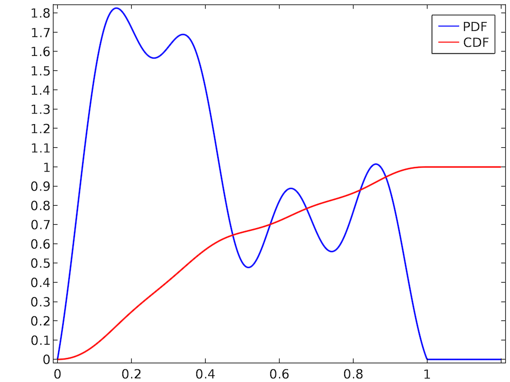 Graph showing an arbitrary distribution.
