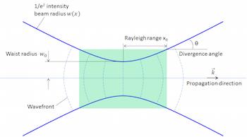 gaussian beam contour featured