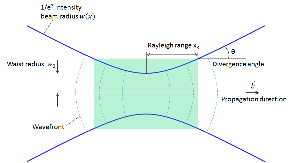 Schematic defining a paraxial Gaussian beam.