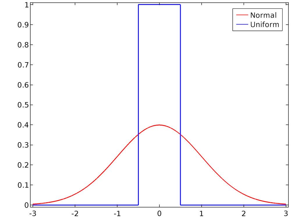 Plot comparing a normal distribution and a uniform distribution.
