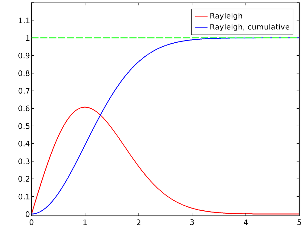 Graph plotting a Rayleigh distribution against a Rayleigh, cumulative distribution.